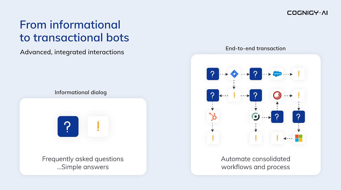 Conversational AI – Beyond FAQ Bots