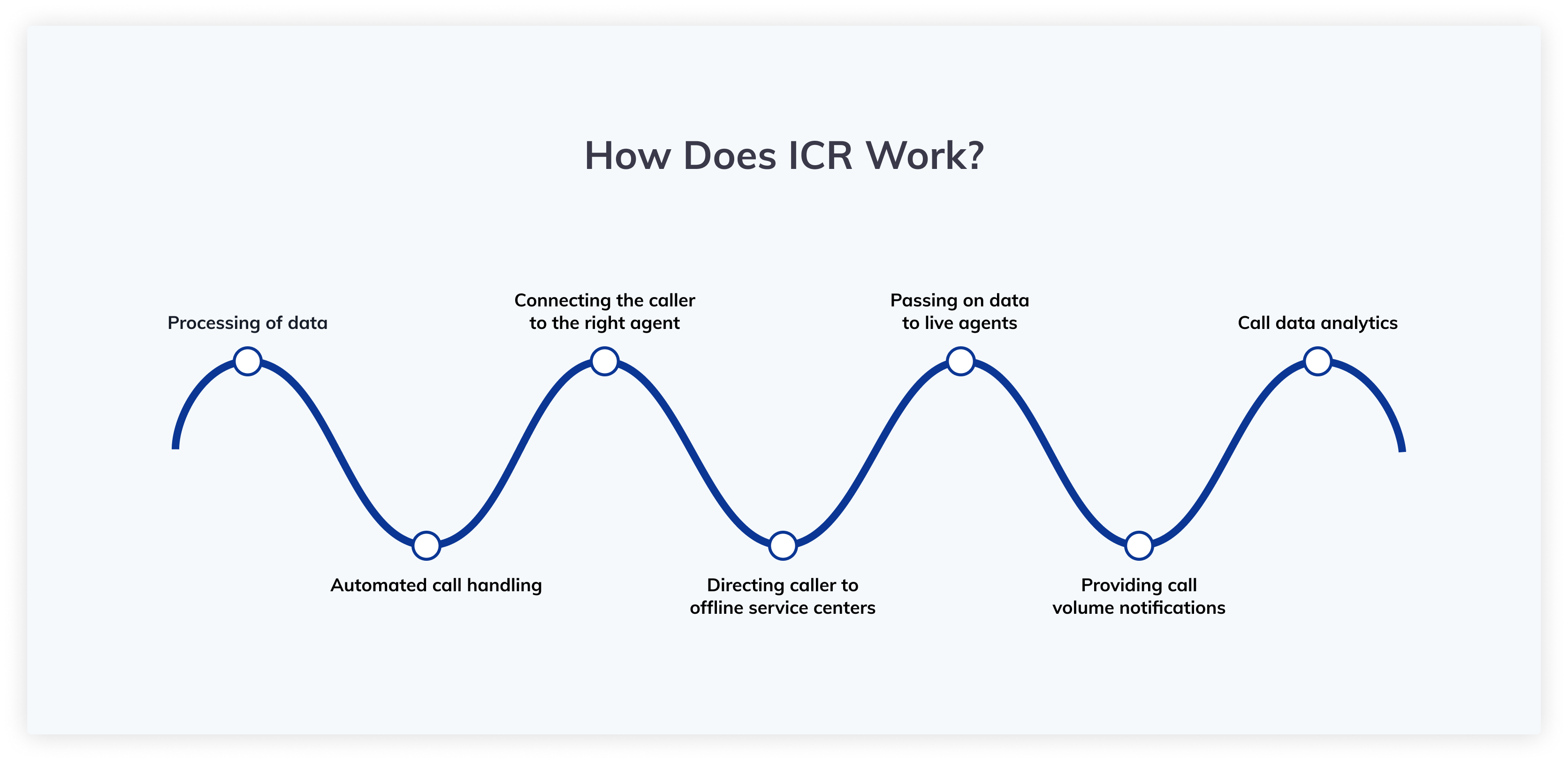 How Does ICR Work