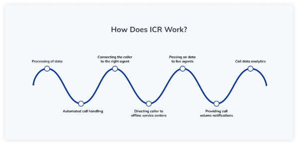 How does ICR work infographic