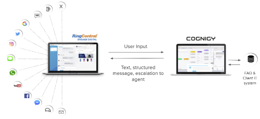 RingCentral and Cognigy
