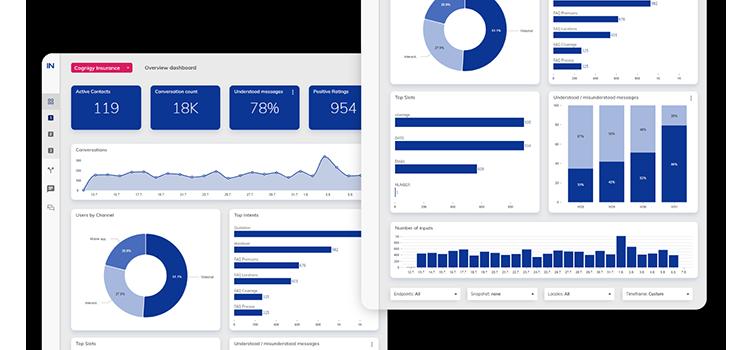 Powerful KPI Dashboards